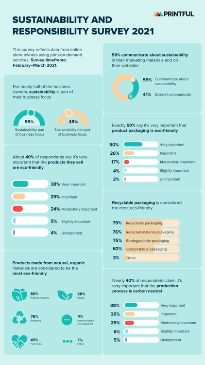 5 Infographic with customer survey data about sustainability 2020